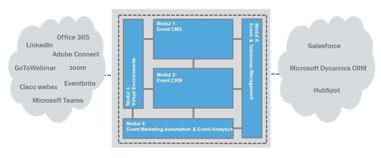 virtuelle-eventplattform-reference-framework